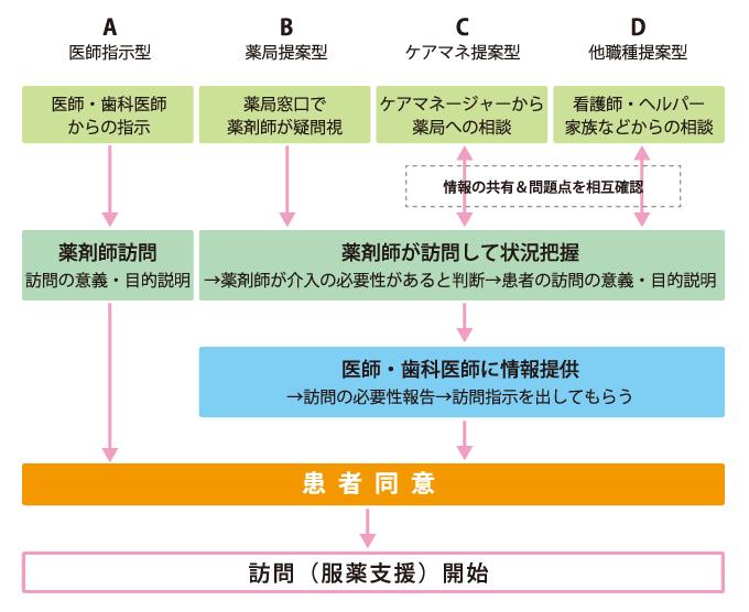 flow_zaitaku_img001